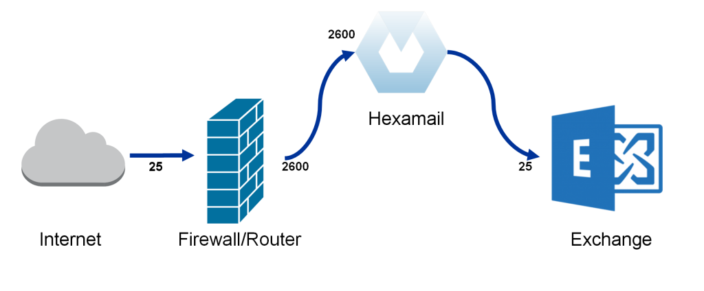 Integrating on the same machine as Exchange using a firewall/router redirection
