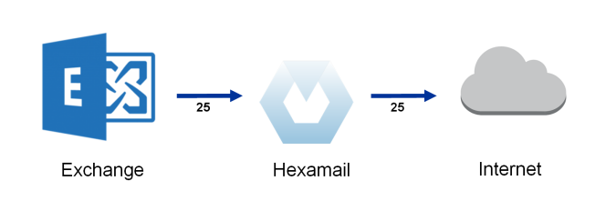 Outbound email flow with Hexamail integrated