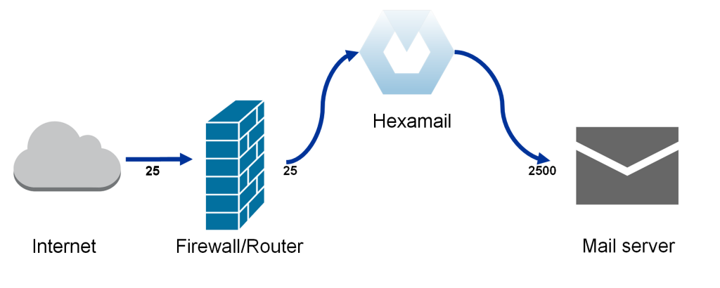 Configuring Mail server integration with Hexamail on the same server