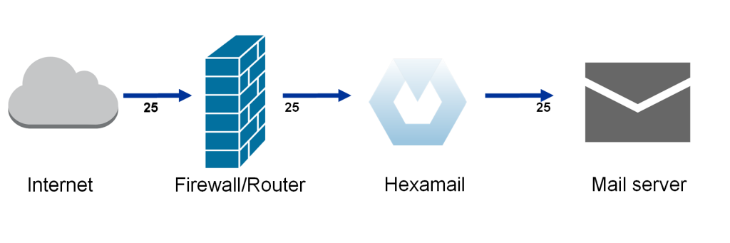 Configuring Mail server integration with Hexamail on a separate server