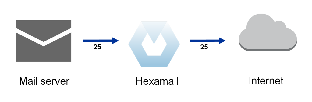 Configuring Mail server outbound mail flow